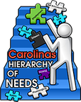 CAROLINAS HIERARCHY OF NEEDS